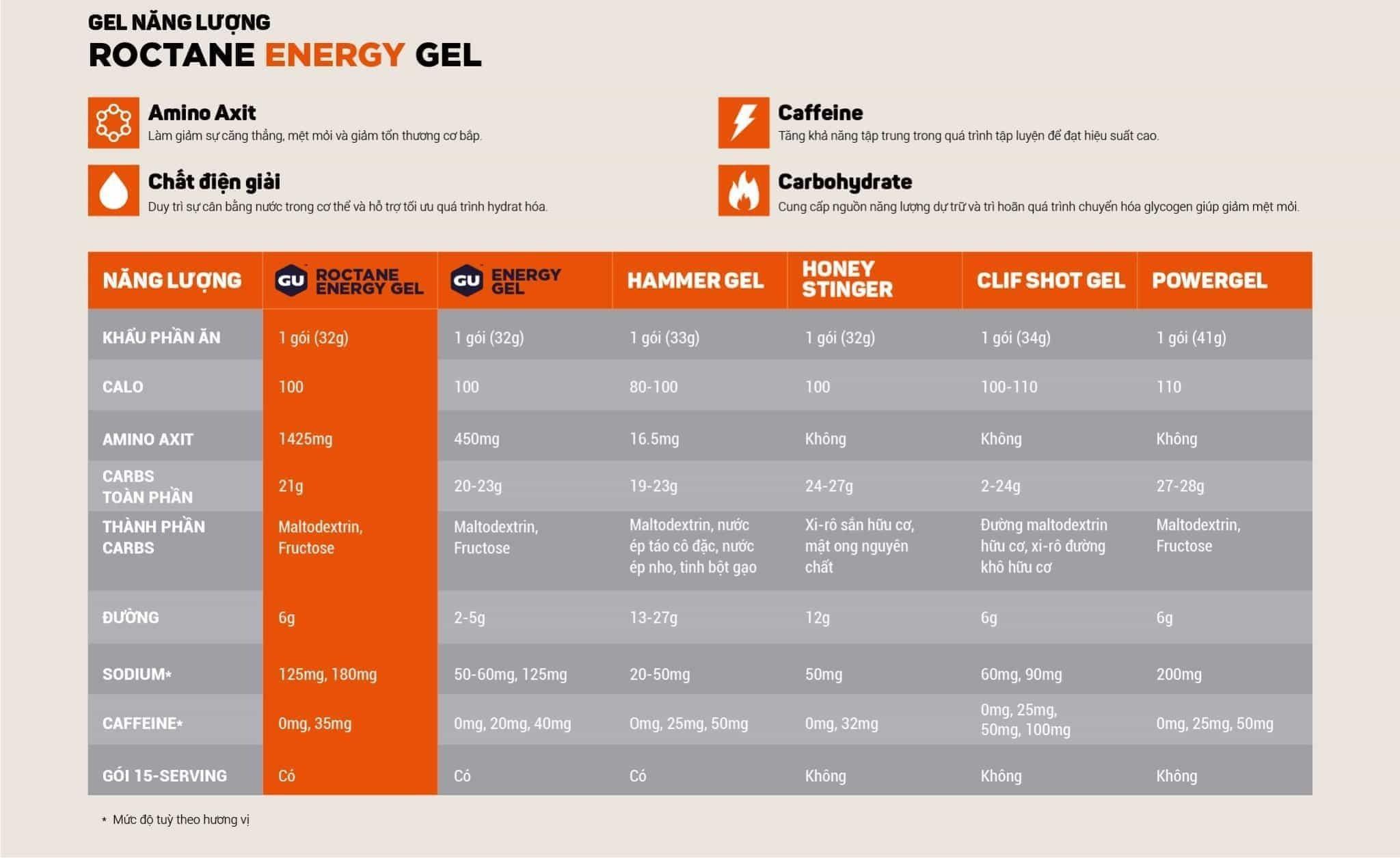 Gel bổ sung năng lượng GU Roctane Ultra Endurance Energy GEL